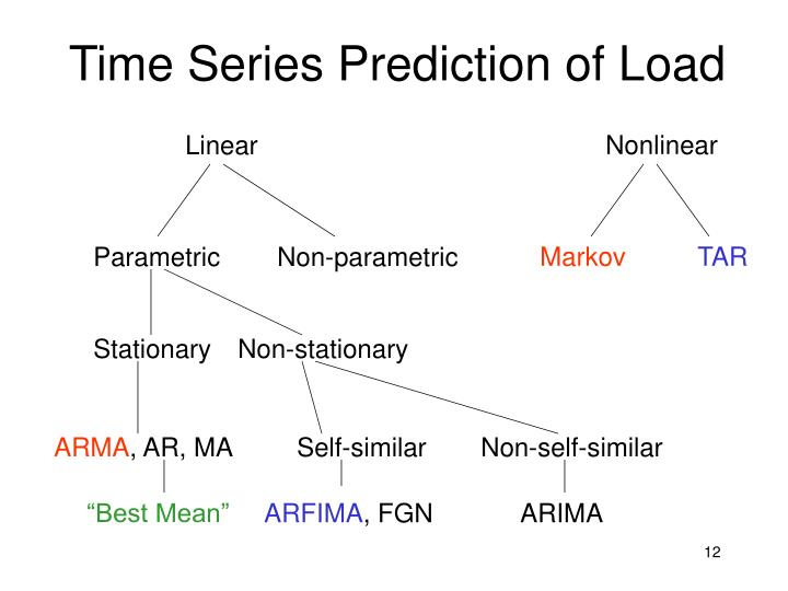 Time Series Prediction of Load