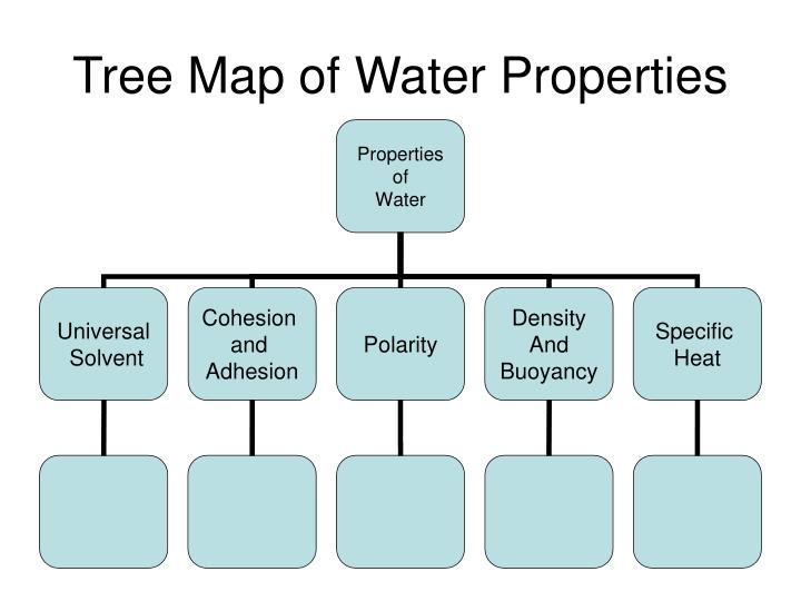 Tree map of water properties
