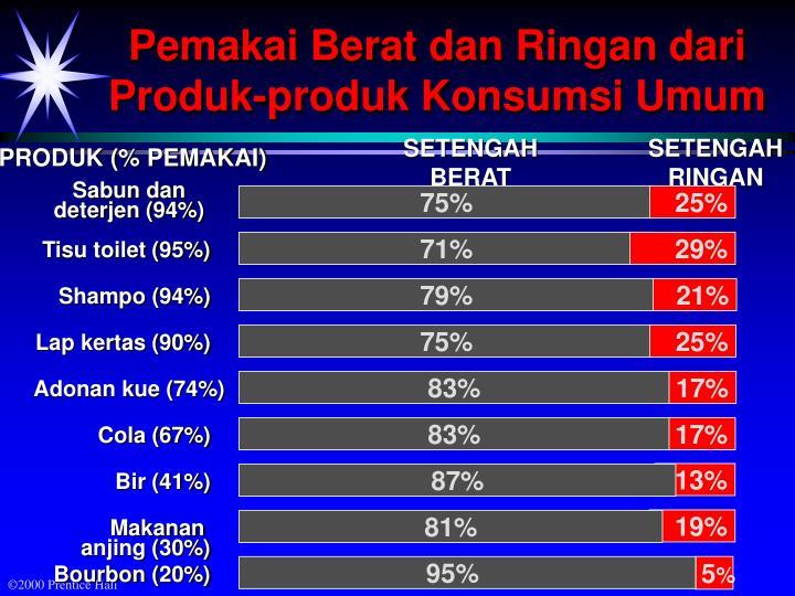PRODUK (% PEMAKAI)