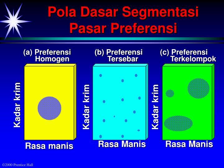 (a) Preferensi