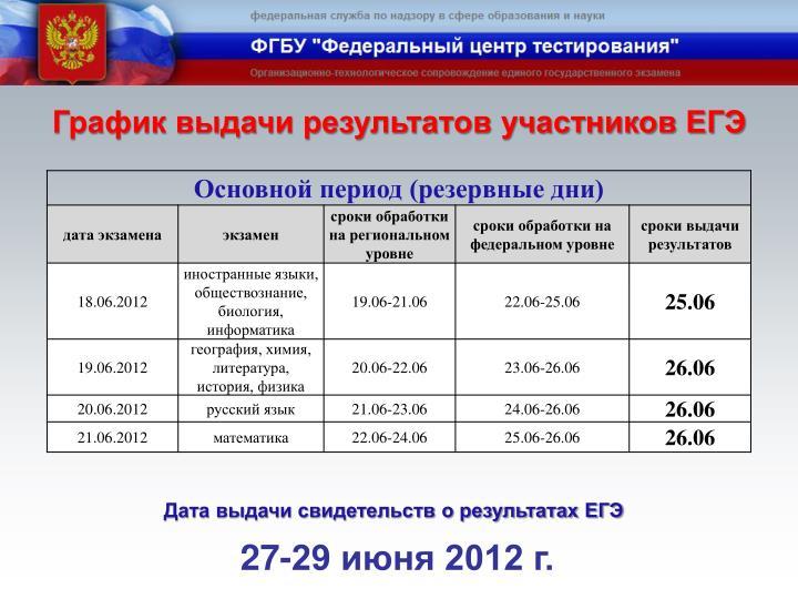 График выдачи результатов участников ЕГЭ