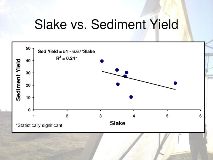 Slake vs. Sediment Yield