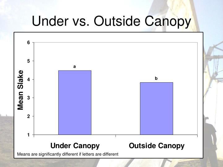 Under vs. Outside Canopy