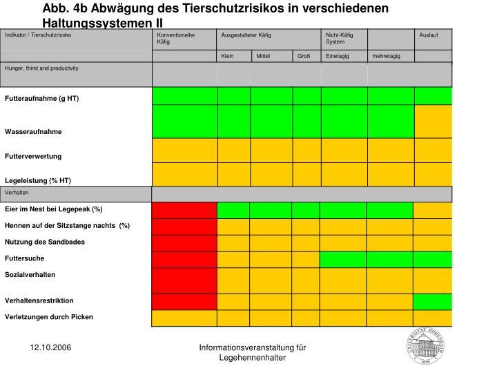 Abb. 4b Abwägung des Tierschutzrisikos in verschiedenen Haltungssystemen II
