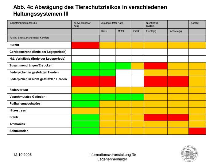 Abb. 4c Abwägung des Tierschutzrisikos in verschiedenen Haltungssystemen III