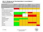abb 4c abw gung des tierschutzrisikos in verschiedenen haltungssystemen iii