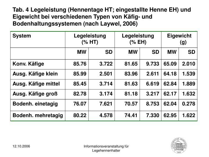 Tab. 4 Legeleistung (Hennentage HT; eingestallte Henne EH) und Eigewicht bei verschiedenen Typen von Käfig- und Bodenhaltungssystemen (nach Laywel, 2006)