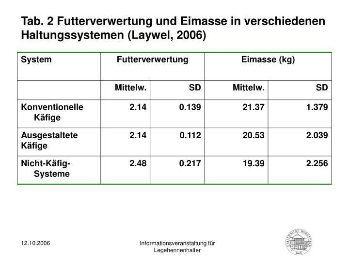 Tab. 2 Futterverwertung und Eimasse in verschiedenen Haltungssystemen (Laywel, 2006)