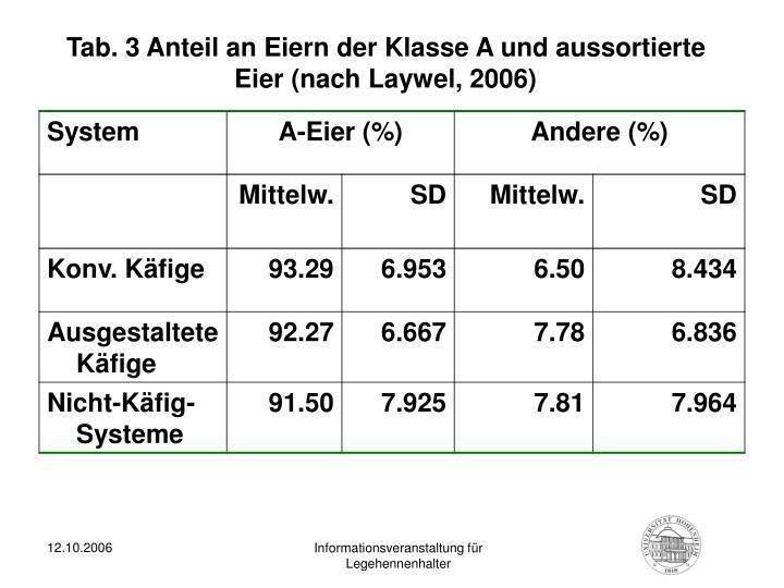 Tab. 3 Anteil an Eiern der Klasse A und aussortierte Eier (nach Laywel, 2006)