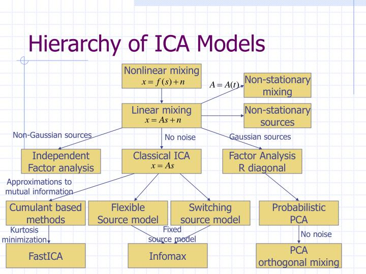 Hierarchy of ICA Models