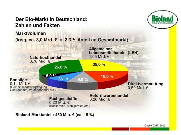 Der Bio-Markt in Deutschland: