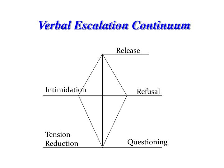 Verbal Escalation Continuum