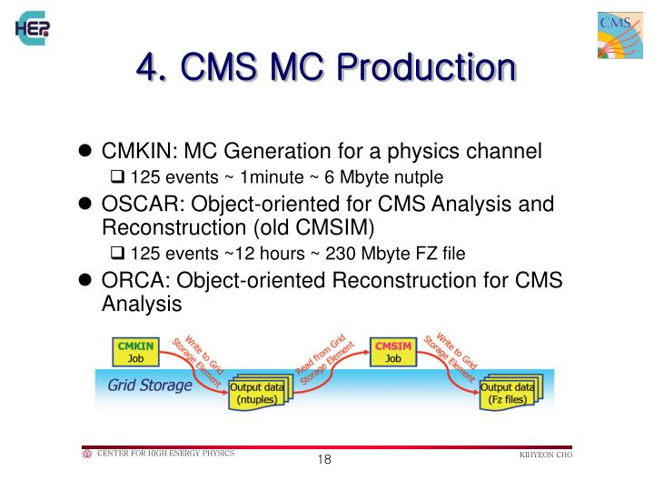 4. CMS MC Production