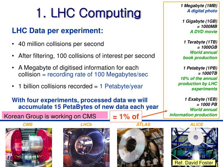 1. LHC Computing