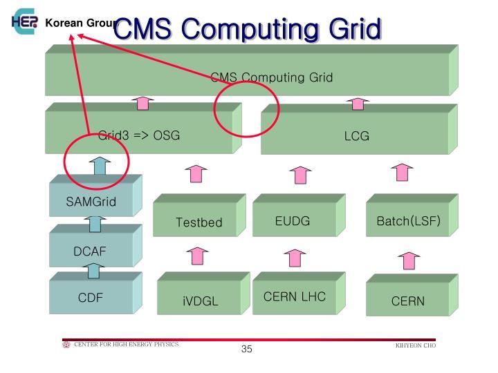 CMS Computing Grid