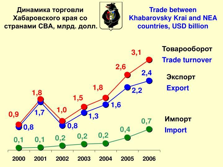 Trade between Khabarovsky Krai and NEA countries, USD billion