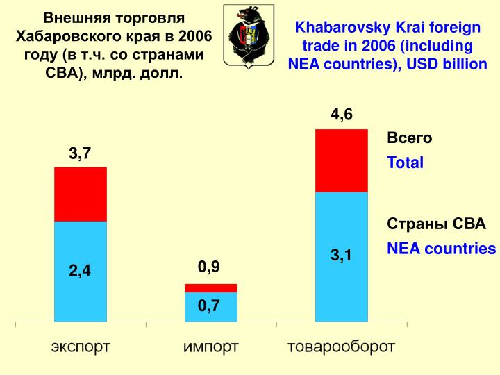 Внешняя торговля Хабаровского края в 2006 году (в т.ч. со странами СВА), млрд. долл.