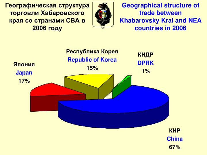 Geographical structure of trade between Khabarovsky Krai and NEA countries in 2006