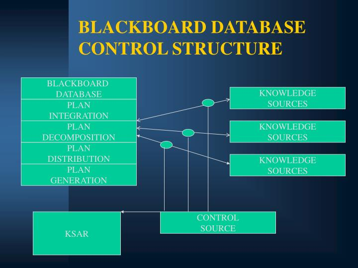 BLACKBOARD DATABASE CONTROL STRUCTURE