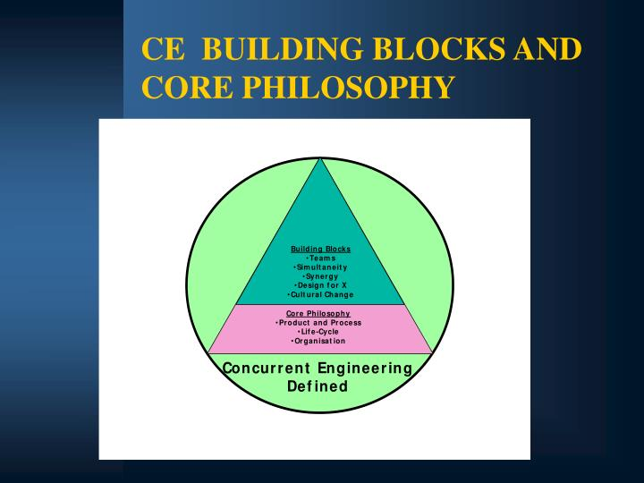 CE  BUILDING BLOCKS AND CORE PHILOSOPHY