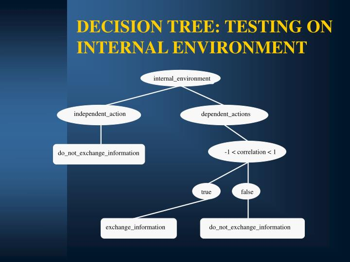 DECISION TREE: TESTING ON INTERNAL ENVIRONMENT