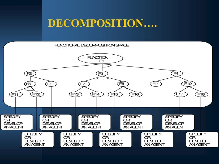 DECOMPOSITION….