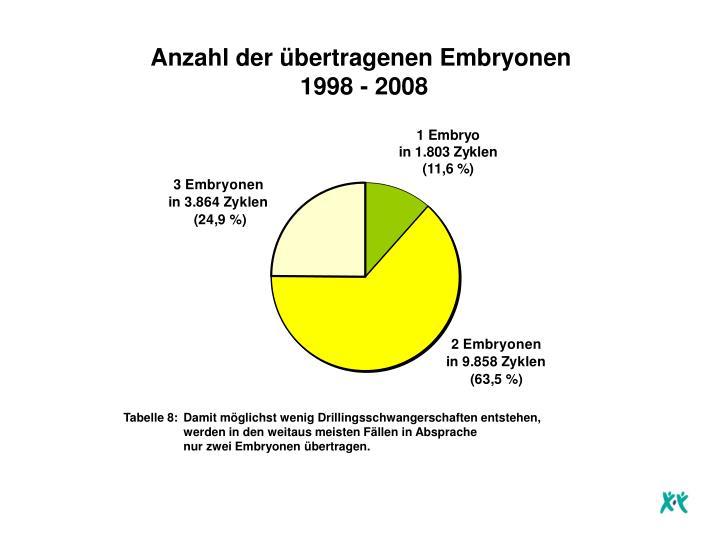 Anzahl der übertragenen Embryonen