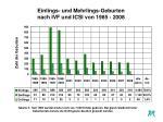 einlings und mehrlings geburten nach ivf und icsi von 1985 2008