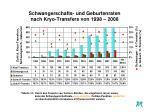schwangerschafts und geburtenraten nach kryo transfers von 1998 2008