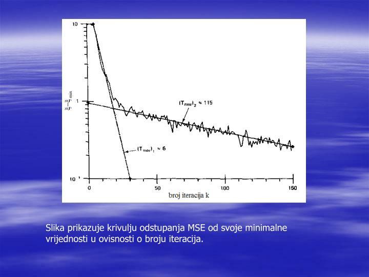 Slika prikazuje krivulju odstupanja MSE od svoje minimalne vrijednosti u ovisnosti o broju iteracija.