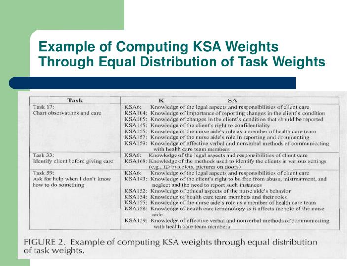 Example of Computing KSA Weights Through Equal Distribution of Task Weights