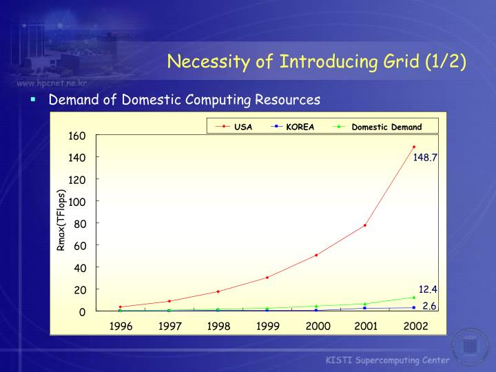 Necessity of Introducing Grid (1/2)