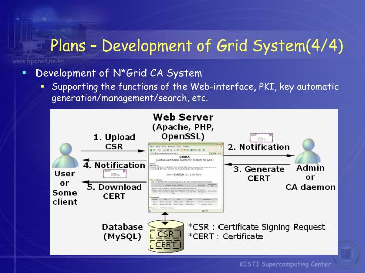 Plans – Development of Grid System(4/4)
