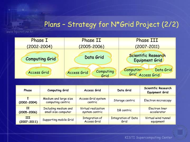 Plans – Strategy for N*Grid Project (2/2)