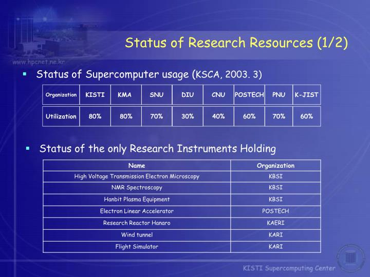 Status of Research Resources (1/2)