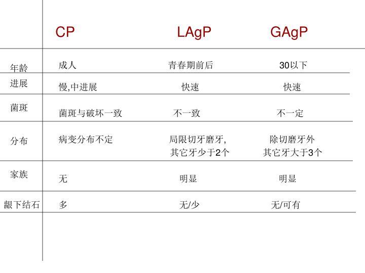 CP                          LAgP               GAgP