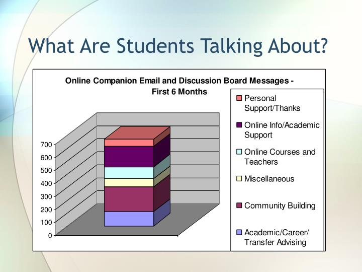 What Are Students Talking About?