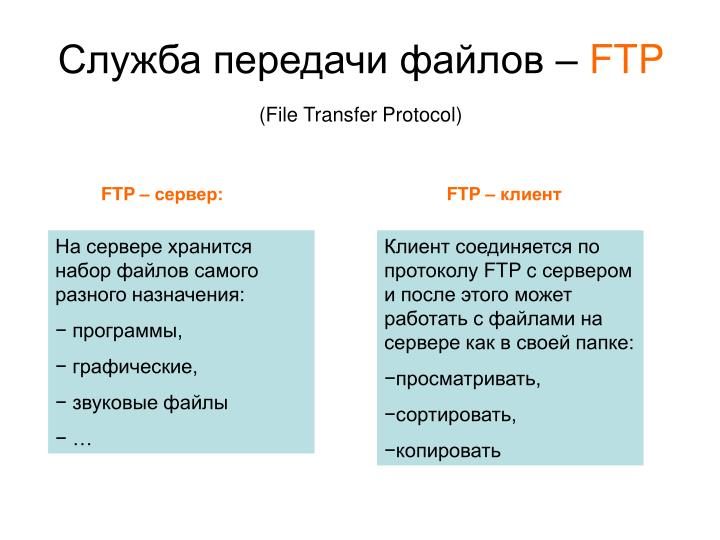 Служба передачи файлов –