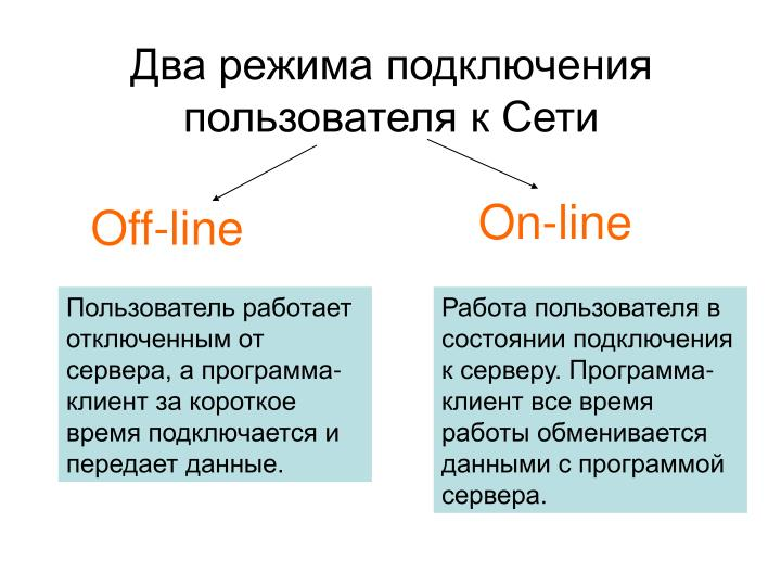 Два режима подключения пользователя к Сети