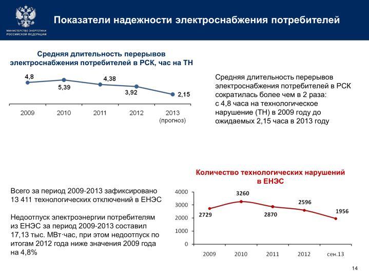 Показатели надежности электроснабжения потребителей