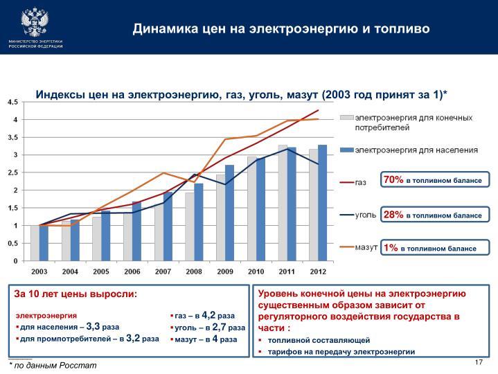 Динамика цен на электроэнергию и топливо