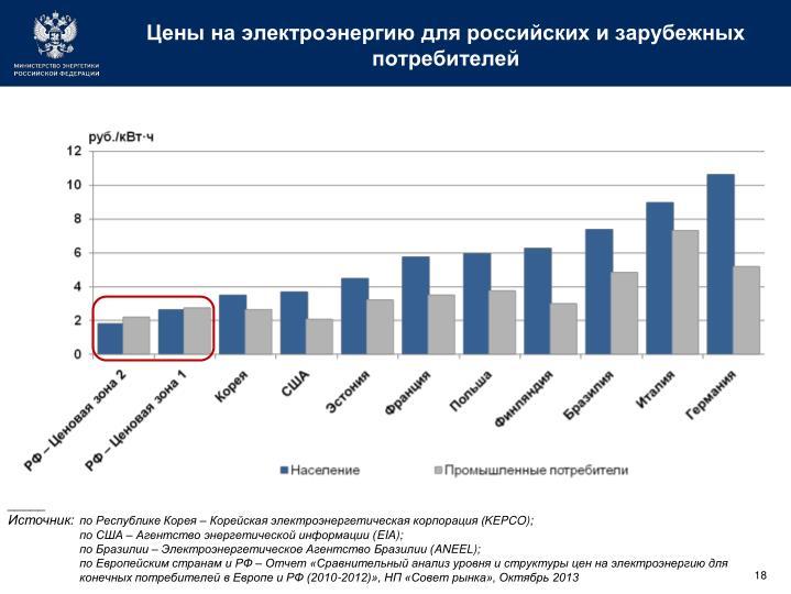 Цены на электроэнергию для российских и зарубежных потребителей