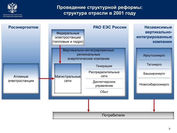 Проведение структурной реформы: