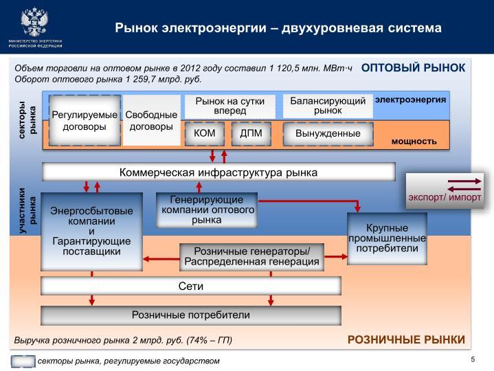 Рынок электроэнергии – двухуровневая система