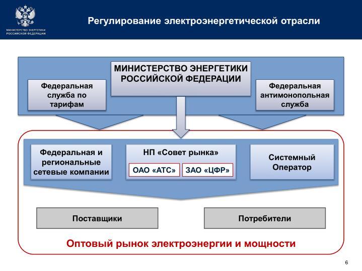 Регулирование электроэнергетической отрасли
