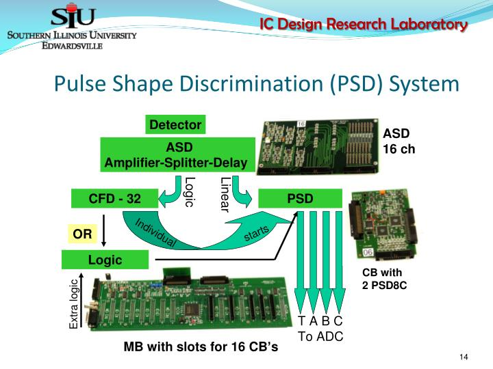 Pulse Shape Discrimination (PSD) System