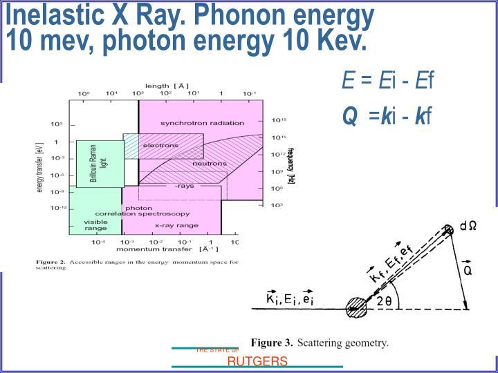 Inelastic X Ray. Phonon energy 10 mev, photon energy 10 Kev.