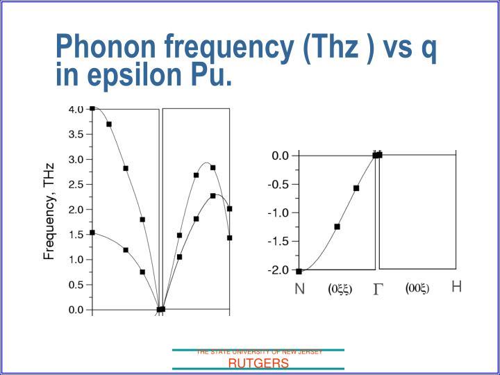 Phonon frequency (Thz ) vs q in epsilon Pu.