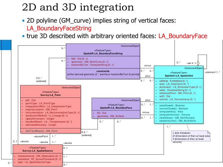 2D and 3D integration