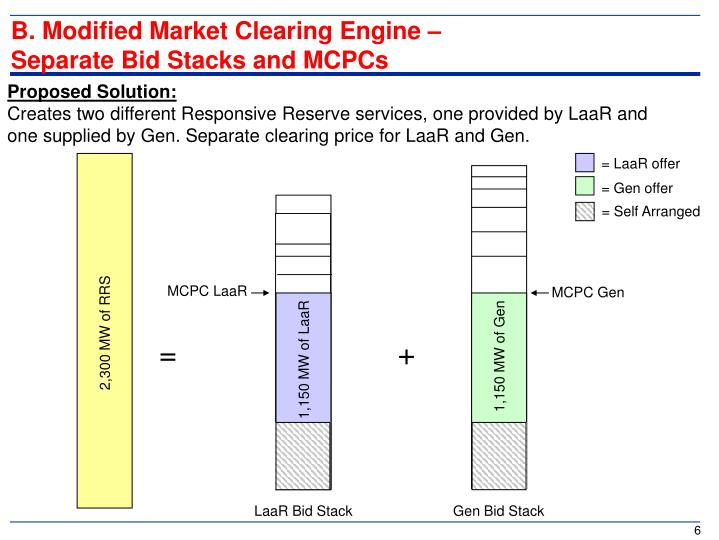 B. Modified Market Clearing Engine –